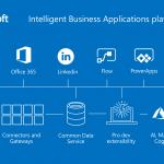 Mô hình kinh doanh của Microsoft
